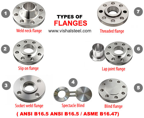 types-of-flanges (1)